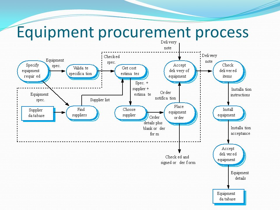 the various steps in the capital equipment acquisition process Strategic analysis for more profitable  negotiating strategy for the acquisition steps in  because of the acquisition and (2) the cost of capital .