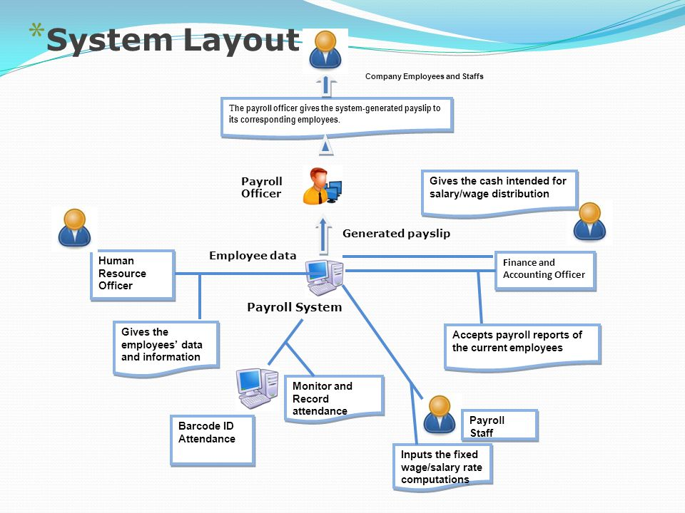 rationale of payroll system Payroll accounting and reporting system (par)  explain the policy and rationale  some client payroll accounting files.