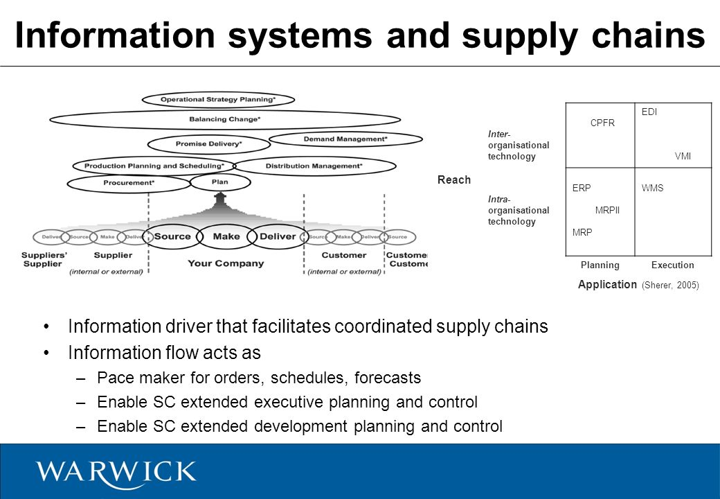 supply chain information systems Role of information systems in supply chain management and its application on five‐star hotels in istanbul author(s): ergün kaya (faculty of business administration, anadolu university, eskisehir, turkey.