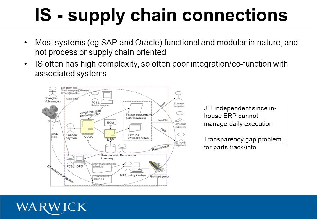 technology in supply chain management pdf