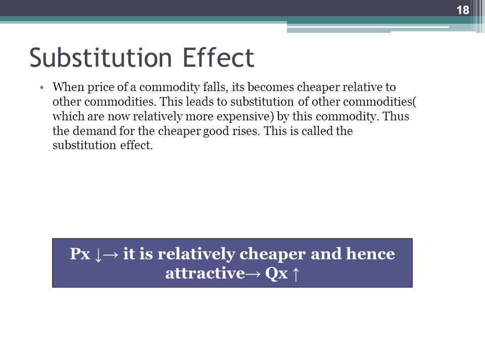 Px ↓→ it is relatively cheaper and hence attractive→ Qx ↑