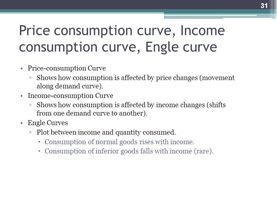 Price consumption curve, Income consumption curve, Engle curve