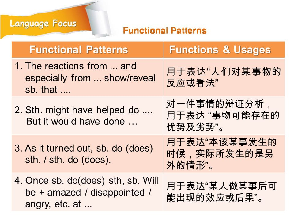 Functional Patterns Functions & Usages 1. The reactions from ... and