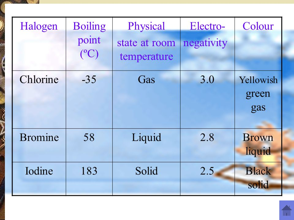 Chemistry Form 4 Group 17 Elements Ppt Download