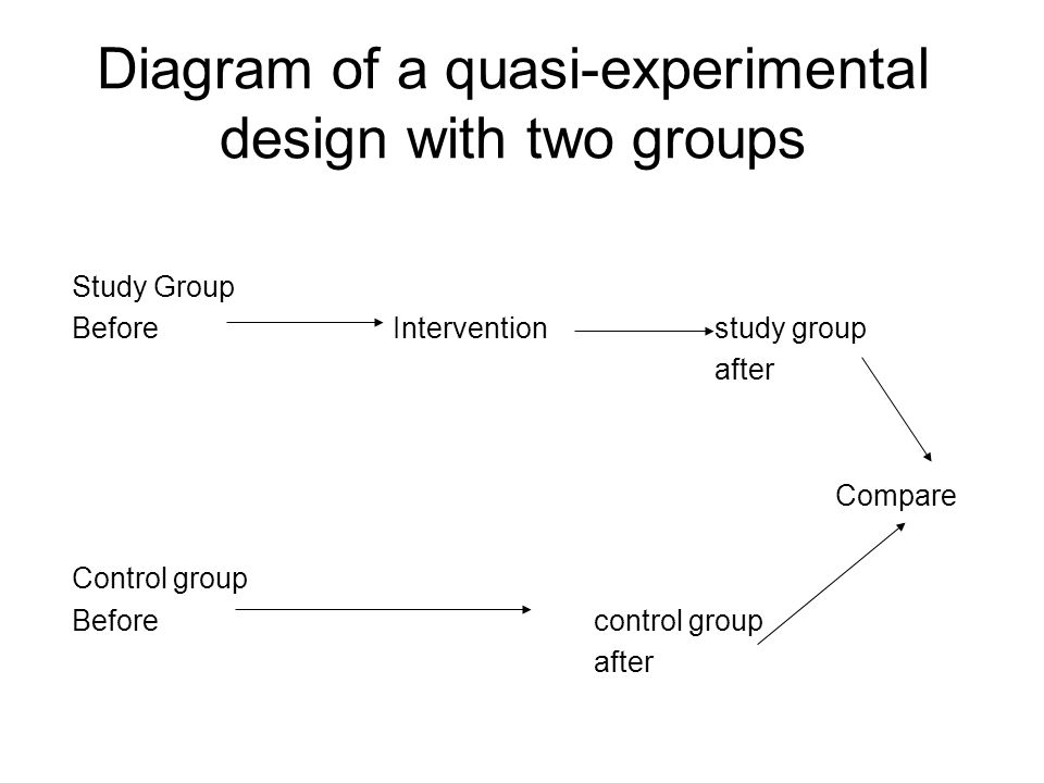 Diagram Of A Quasi Experimental Design With Two Groups