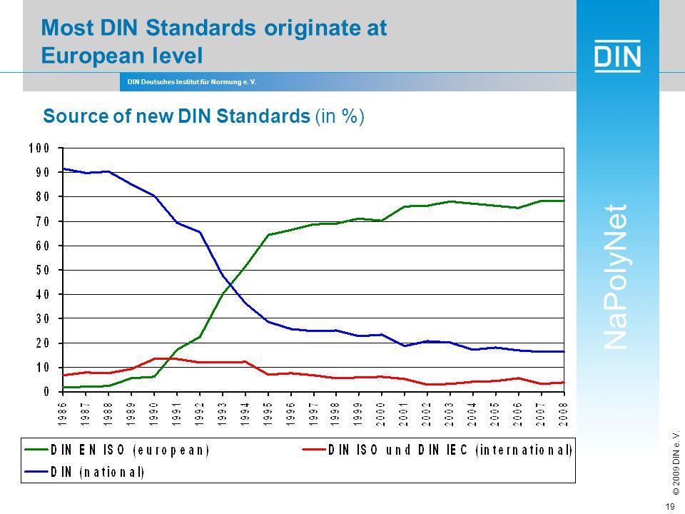 Most DIN Standards originate at European level