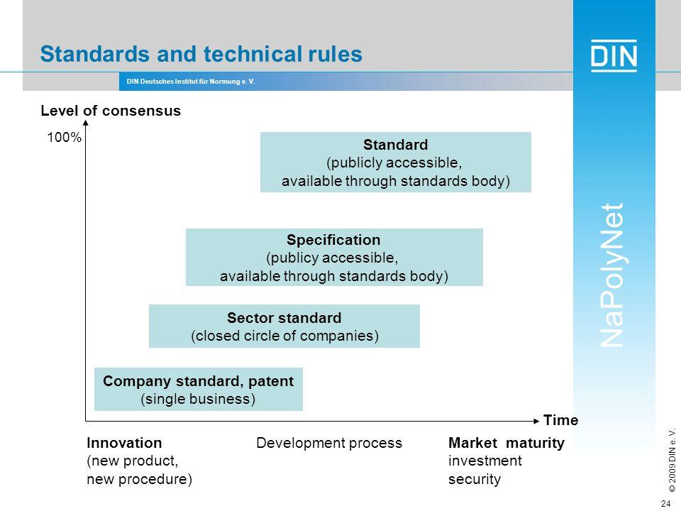 Company standard, patent