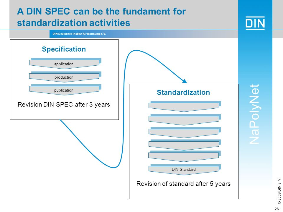A DIN SPEC can be the fundament for standardization activities