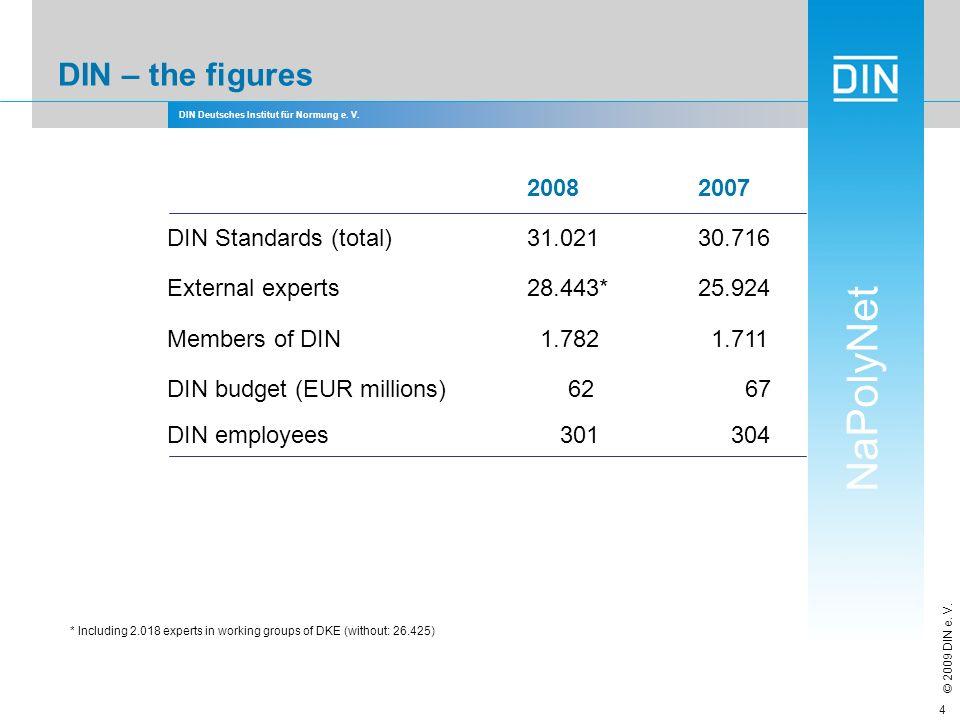 DIN – the figures 2008 2007 DIN Standards (total) 31.021 30.716