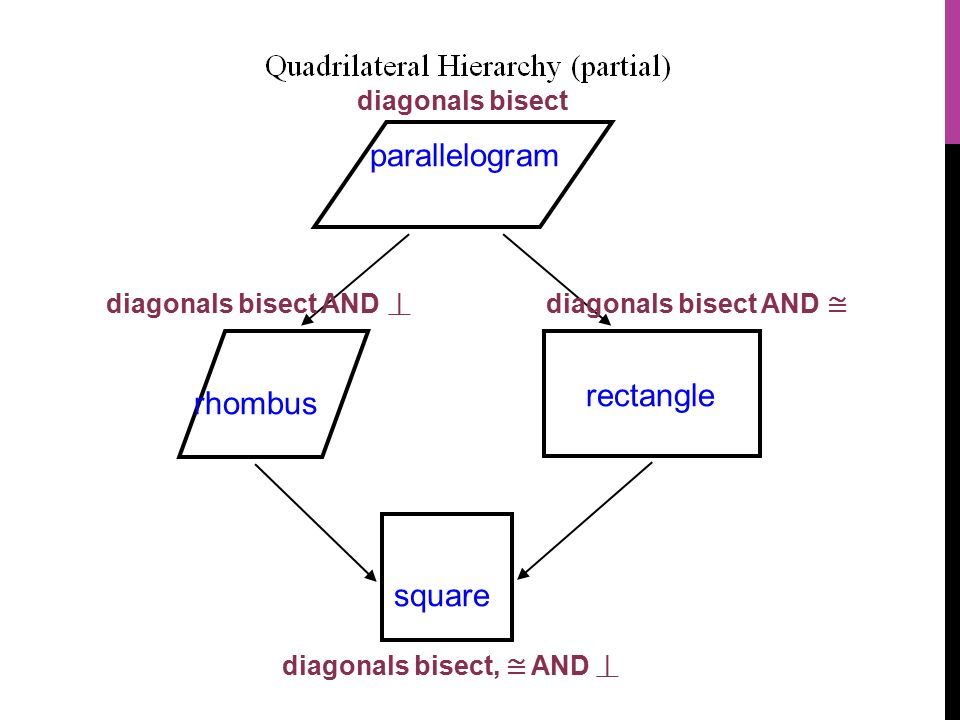 equilateral rectangle - photo #44