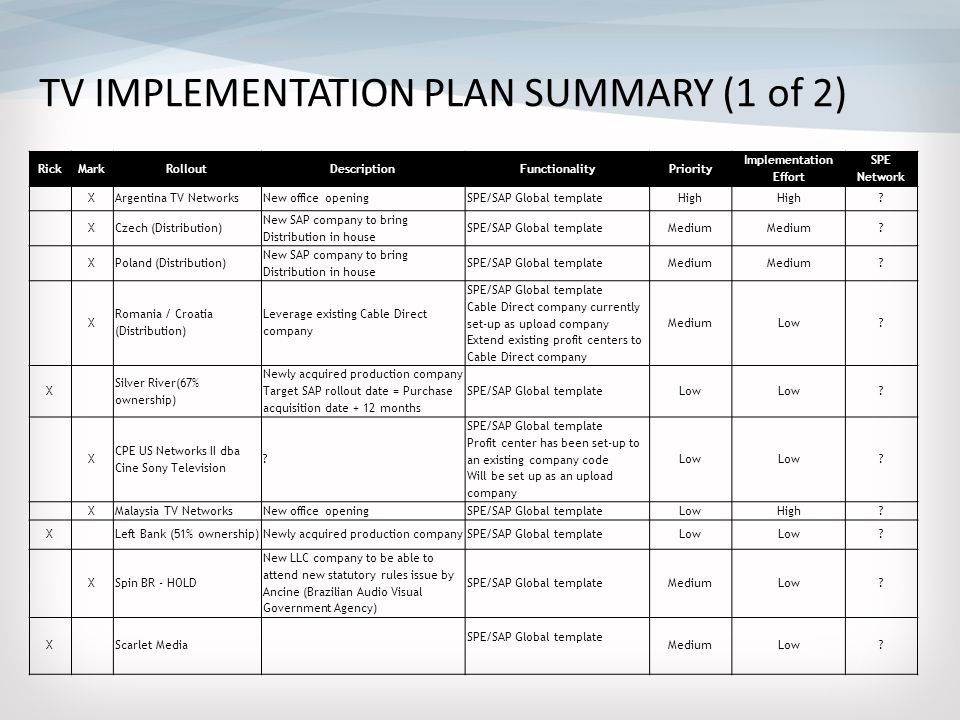 Pretty network implementation plan template images resume ideas tv rollouts sap and ariba implementation ppt video online download pronofoot35fo Images