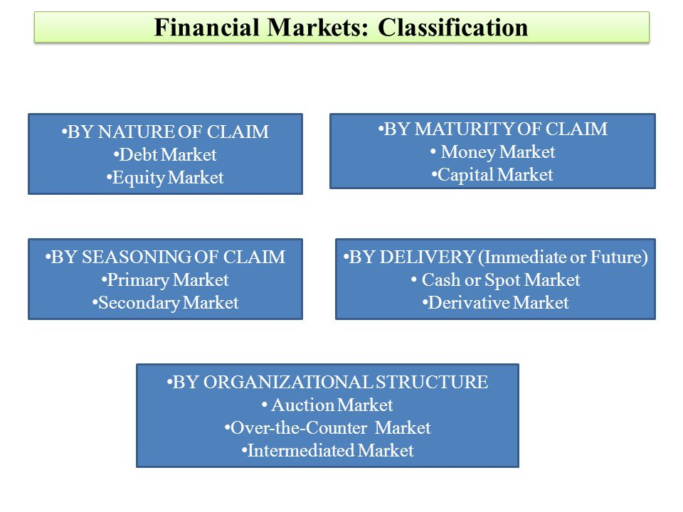 What are some examples of financial markets and their roles