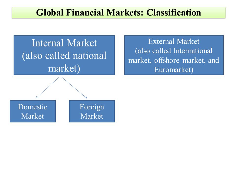 Financial Institutions and Financial Markets - ppt download