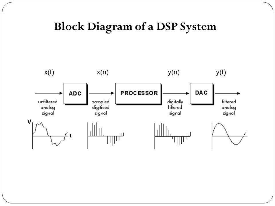 ec6502 priciples of digital signal processing pdsp. Black Bedroom Furniture Sets. Home Design Ideas