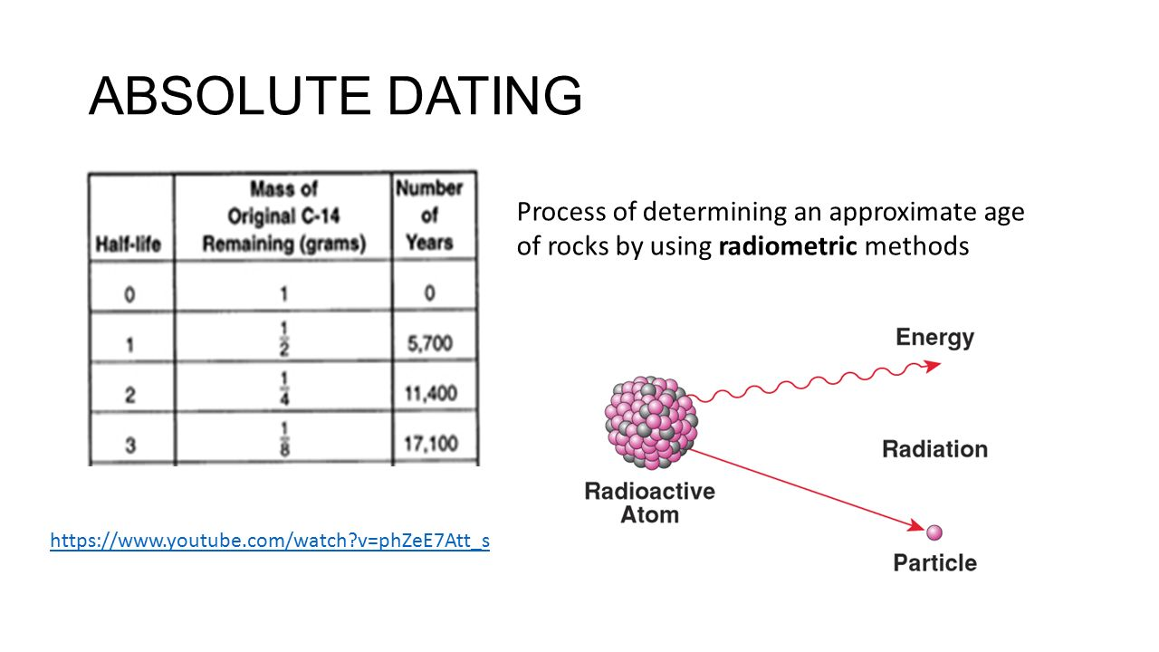 chronometric dating radiometric techniques Among the most useful chronometric dating techniques are radiocarbon   definition: an absolute radiometric dating technique for determining the age of .