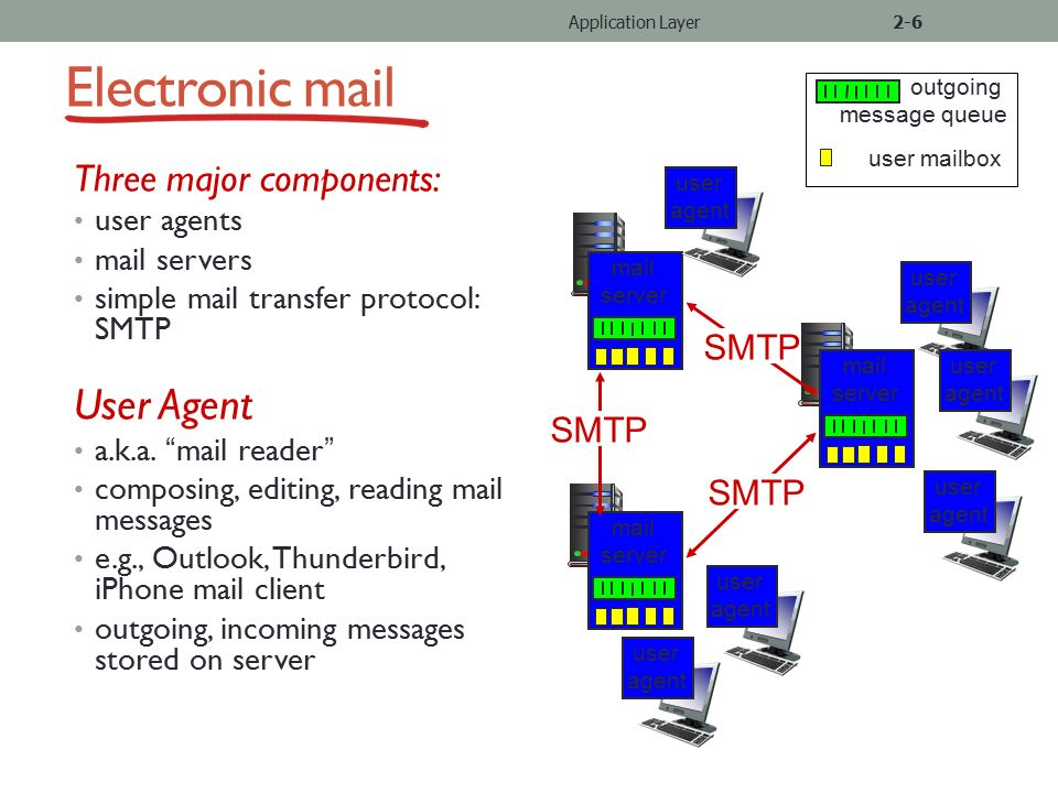 a comparison of electronic mail Associate professor and graduate a comparison of electronic mail program director for creative writing e-mail: jabari_asim [at] berten provides high-speed electronic.