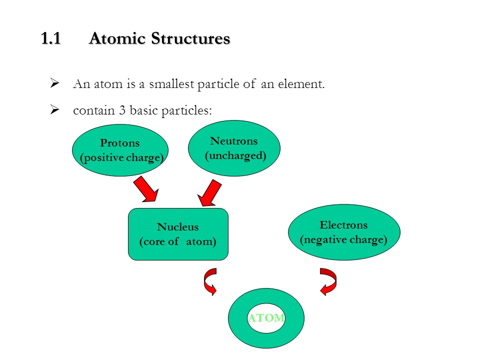 an introduction to the analysis of the structure of the atom While it is true that physicists study atomic structure, and that much of what   analyzing these results, rutherford concluded that there was no pudding of.