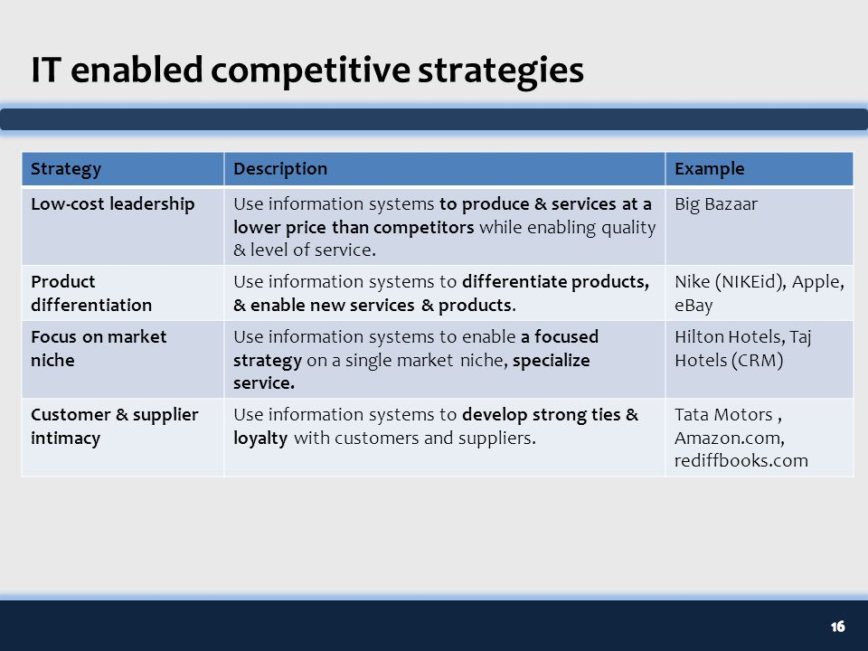 Mis competitive strategies