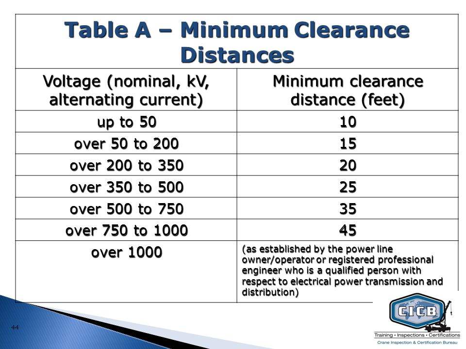 clearance for electrical panels  | slideplayer.com