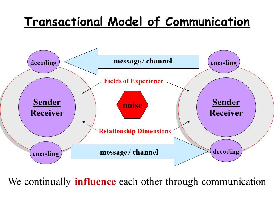 communication as transactional process Linear models of communication have been largely superseded by transactional and mutual models, but they still have a number of advantages for businesses.