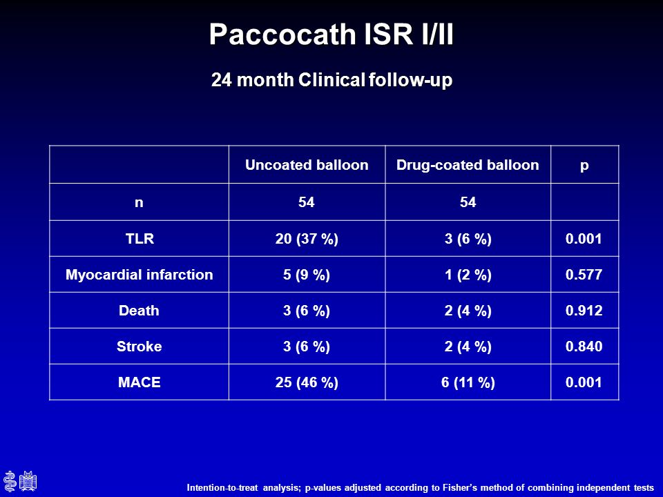 24 month Clinical follow-up Myocardial infarction