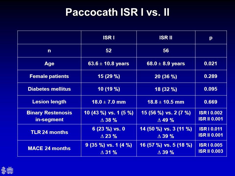 Paccocath ISR I vs. II ISR I ISR II p n 52 56 Age 63.6 ± 10.8 years