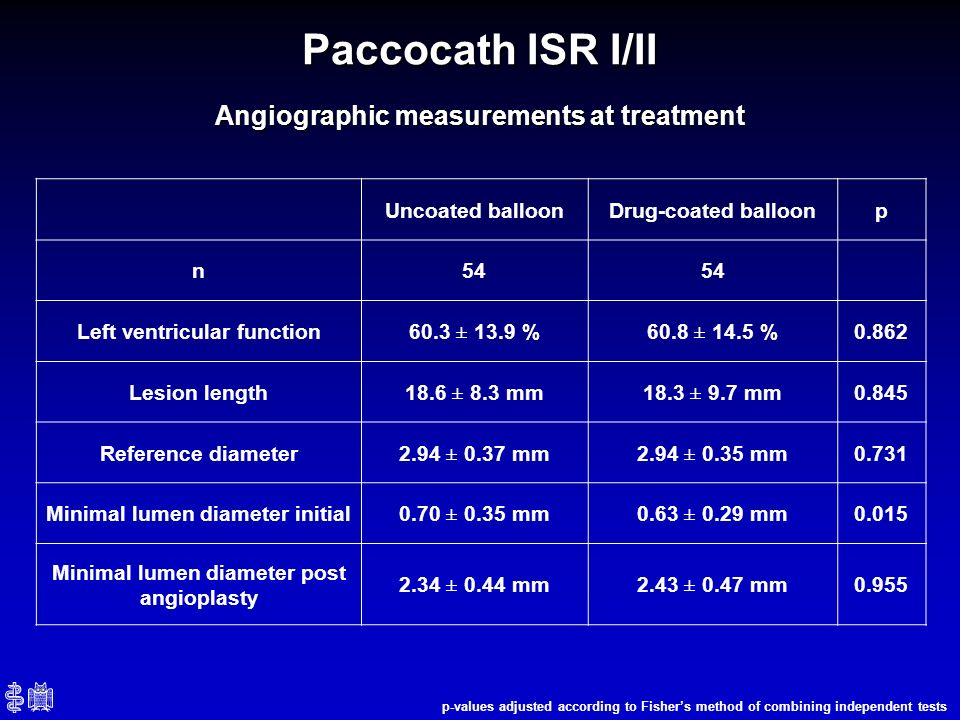Paccocath ISR I/II Angiographic measurements at treatment