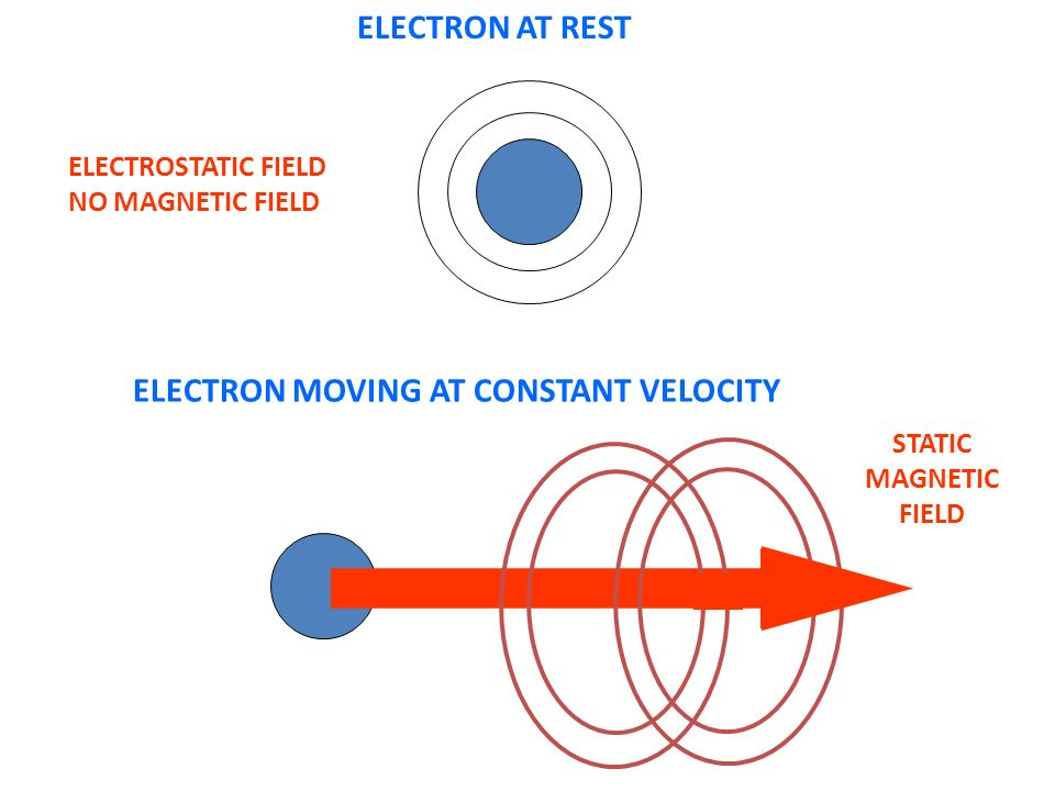 electromagnetic radiation and electron An electron will exert a force on another electron when they are some distance away,  electromagnetic radiation electromagnetic radiation (em radiation or emr).