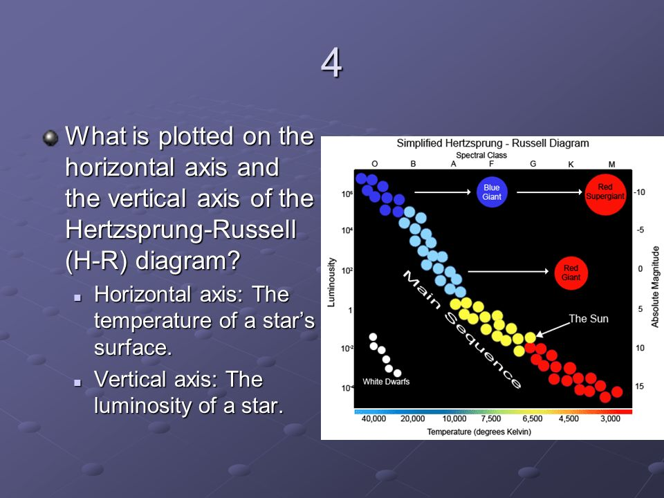 Chapter 30 section 2 handout ppt download 4 what is plotted on the horizontal axis and the vertical axis of the hertzsprung ccuart Images