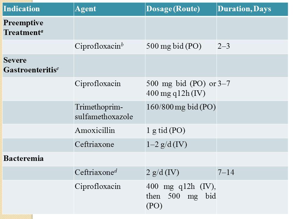 Cipro dosage