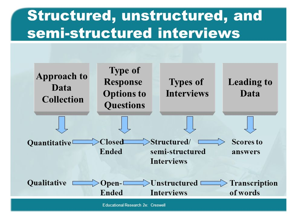 semi structured interviews in research #### types of interviews structured interviews consist of administering structured questionnaires, and interviewers are trained to ask questions (mostly fixed choice) in a qualitative interviews in medical research education and debate qualitative research: qualitative interviews in.