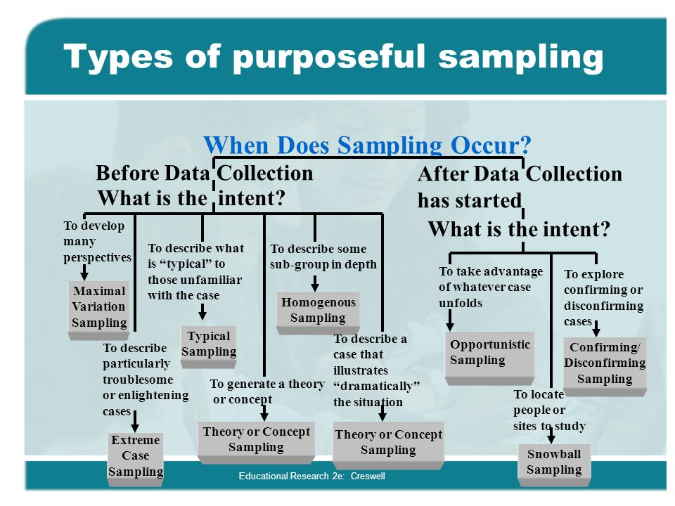 sampling and data collection in research