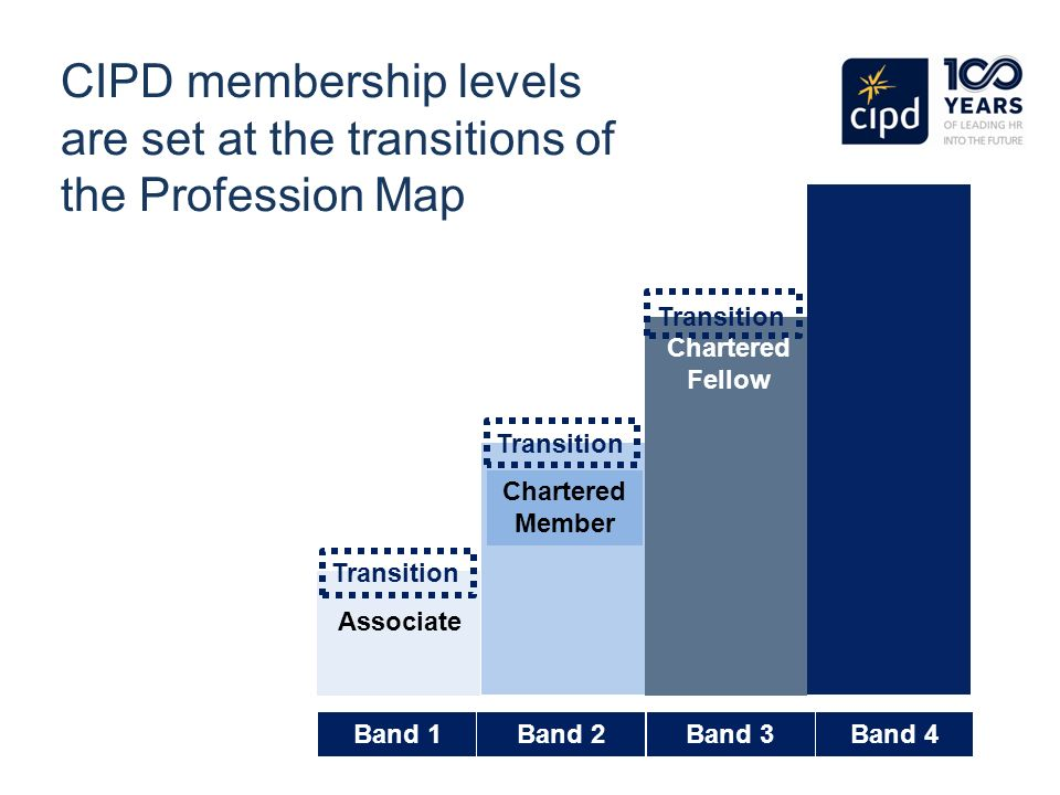 3pdl cipd Confirmation of booking cipd foundation qualifications at level three in human resources practice or learning and development practice please enrol me.