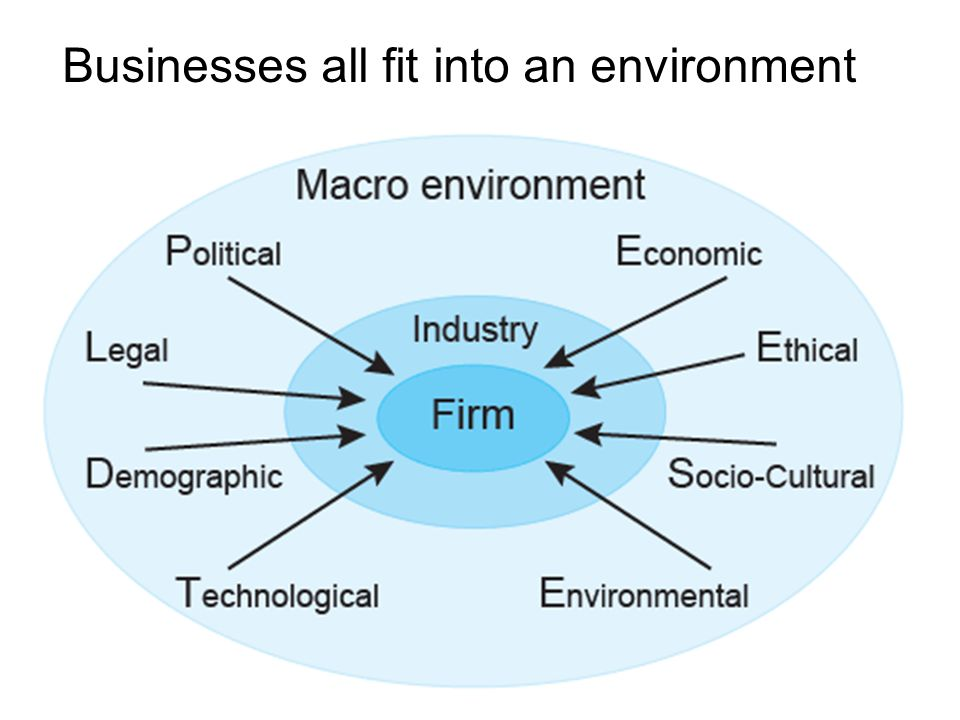 an analysis of environment in business compete In a marketing environment, a competitor analysis is a crucial part of a small   and technological influences that affect the way in which a business competes.