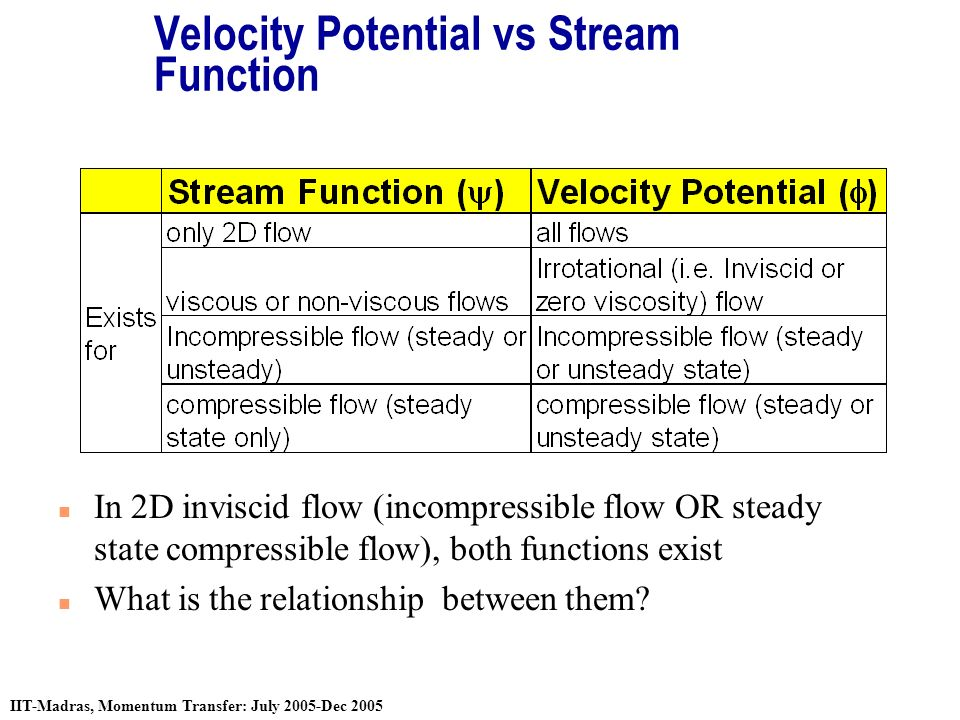 relationship between stream function and potential for gravity