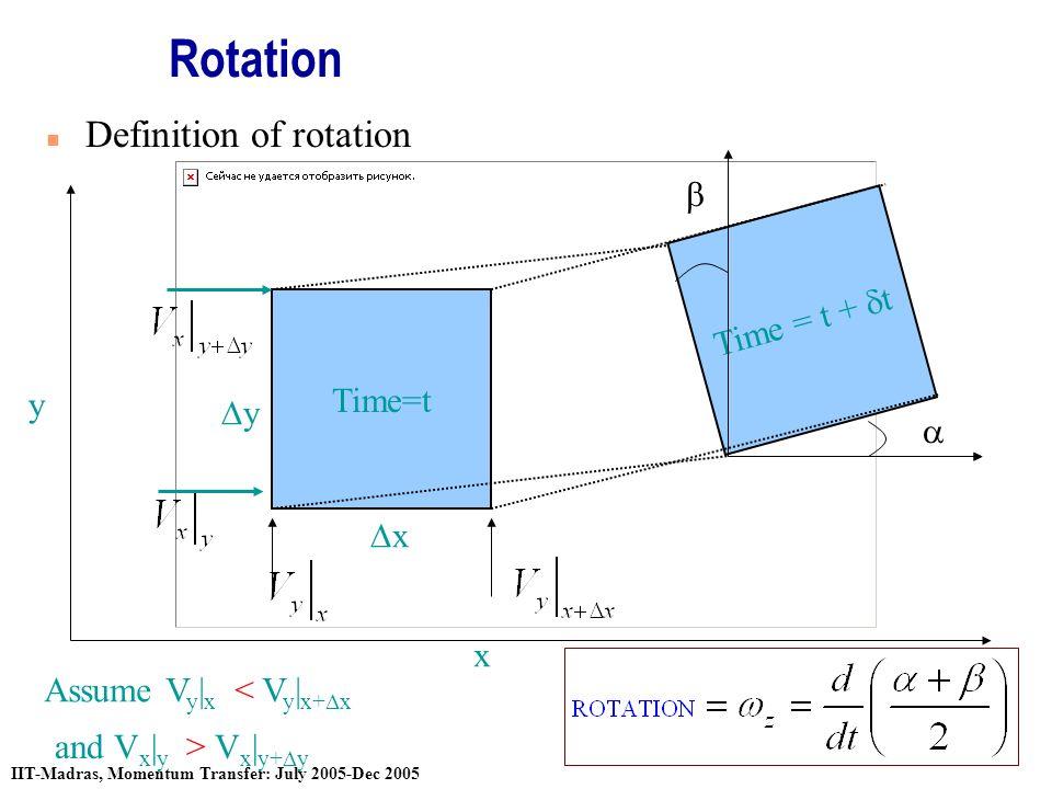Stream Function & Velocity Potential