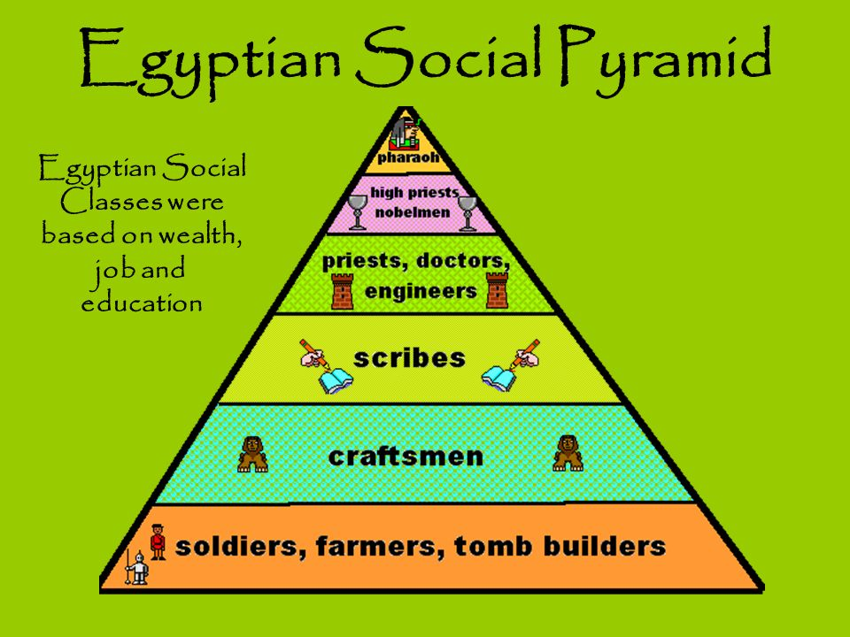 social pyramid Ancient mesopotamia social structure,social structure,social pyramid,king,farmers,slaves,traders.