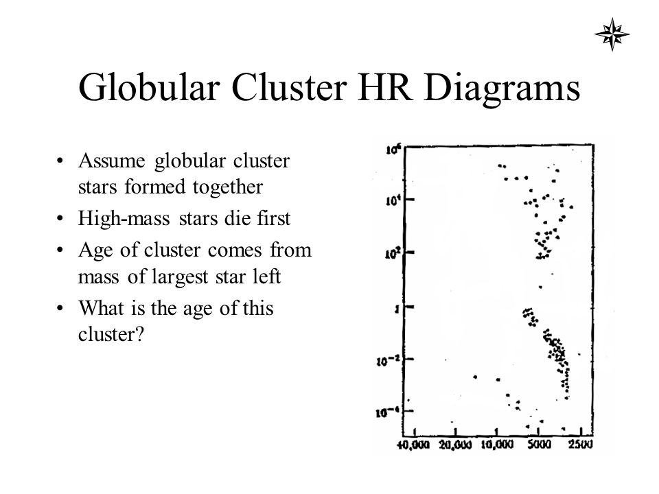The Hr Diagram Of A Cluster Shows 28 Images Solved Below Are Hr