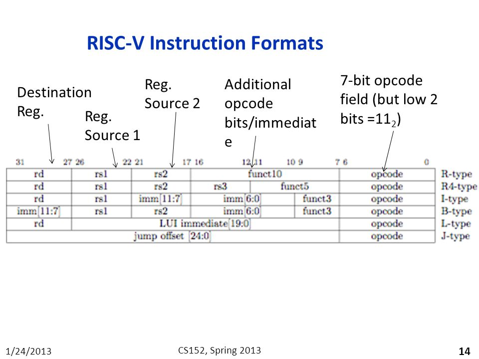 risc v instruction set