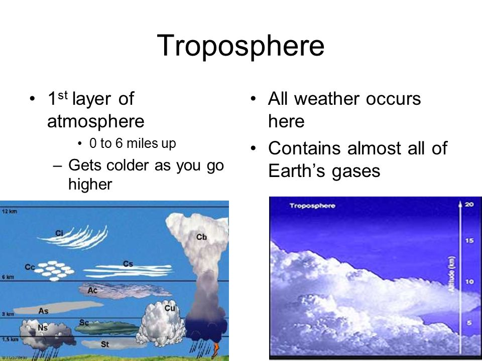 Troposphere 1st layer of atmosphere All weather occurs here