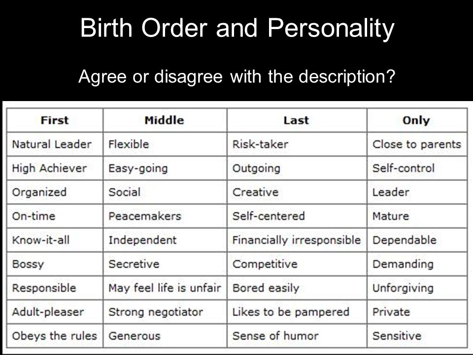 Birth Order And Personality
