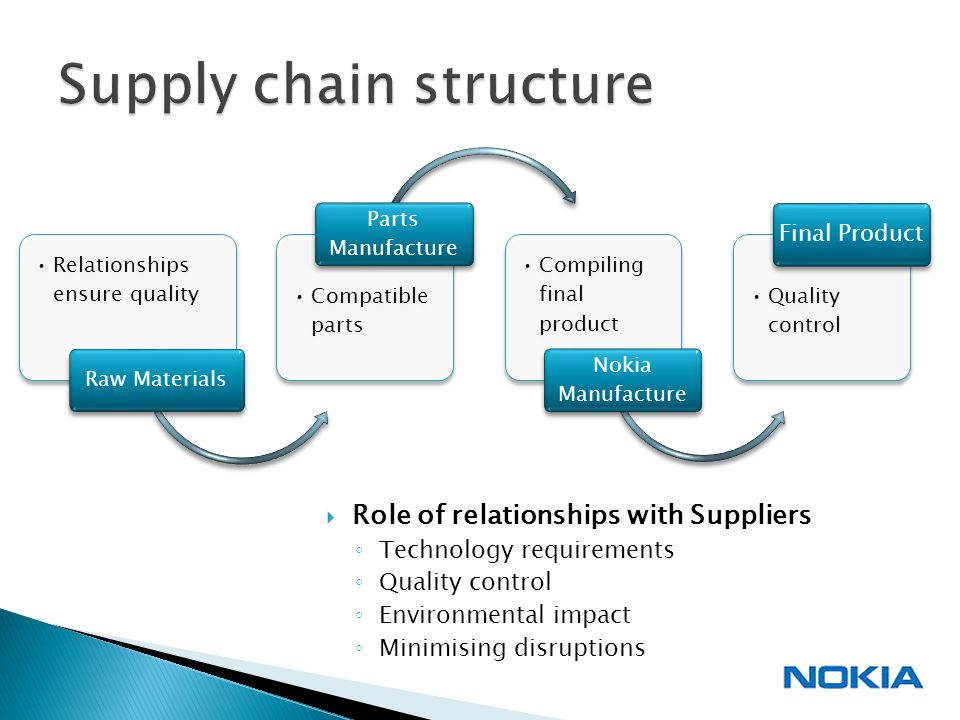 what is supply chain management Part 1 of 12 - this module introduces viewers to the field of supply chain management it describes the complex supply chain of a simple product, a bottle of.