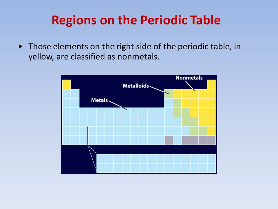 Atoms and periodic table ppt video online download for Table th right