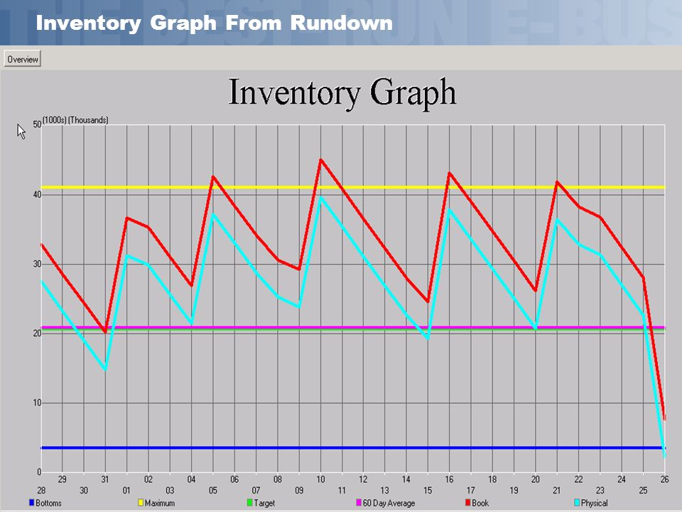 Inventory Graph From Rundown