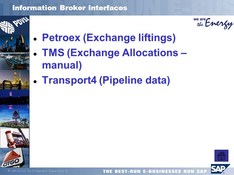 Information Broker Interfaces