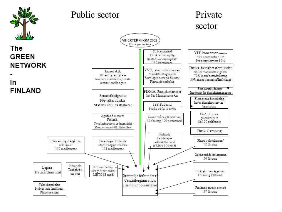 Public sector Private sector The GREEN NETWORK- in FINLAND YH-asunnot