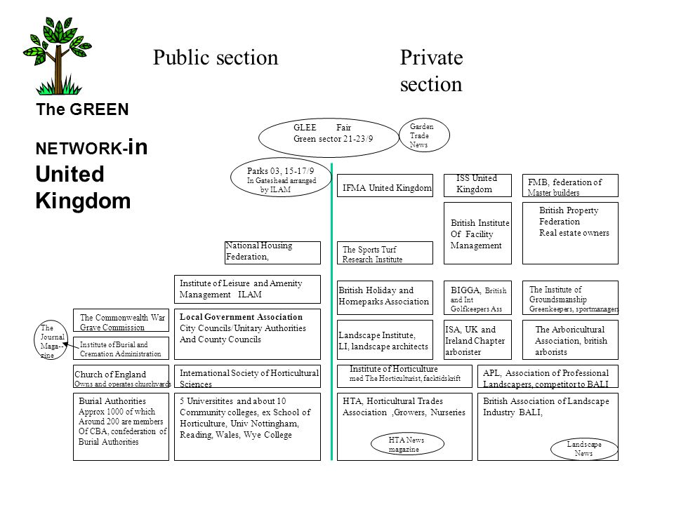 Public section Private section The GREEN NETWORK-in United Kingdom