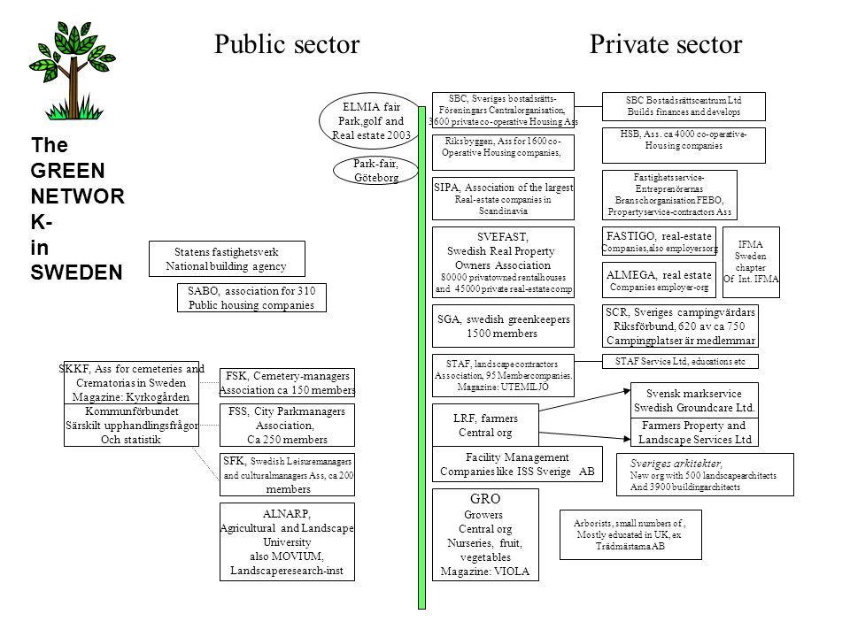 Public sector Private sector The GREEN NETWORK- in SWEDEN GRO