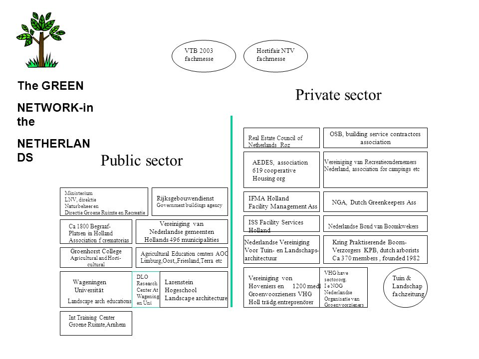 Private sector Public sector The GREEN NETWORK-in the NETHERLANDS
