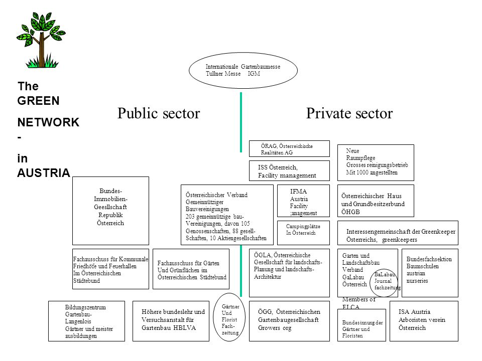 Public sector Private sector The GREEN NETWORK- in AUSTRIA